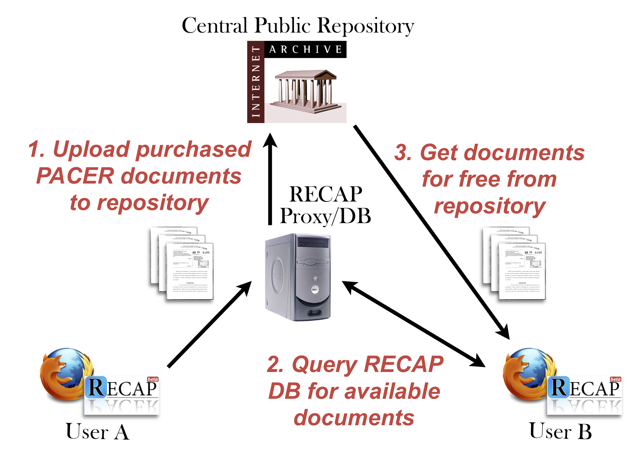 RECAP document sharing model